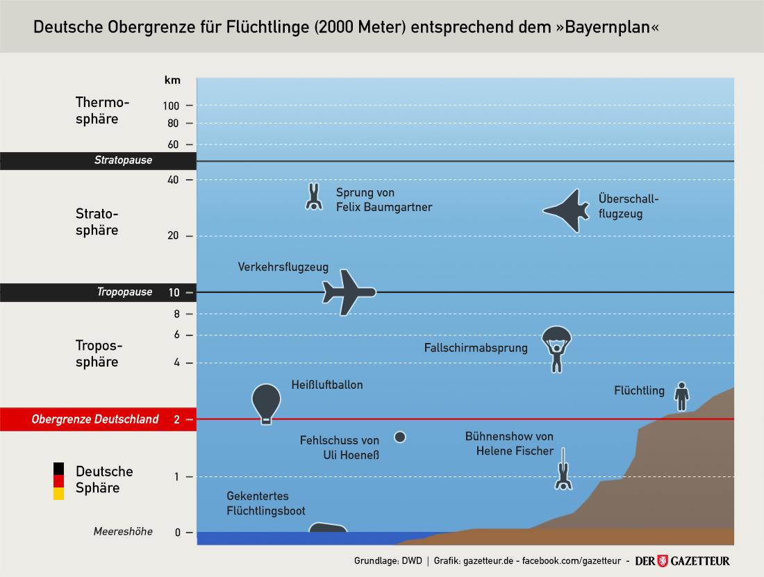Deutsche Obergrenze von 2000 Metern - Der Gazetteur